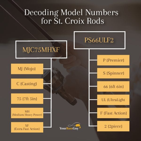 Decoding St Croix Model Numbers