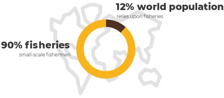 """Overfishing infographic - """"90% fisheries small-scale fishermen, 12% world population relies upon fisheries"""""""