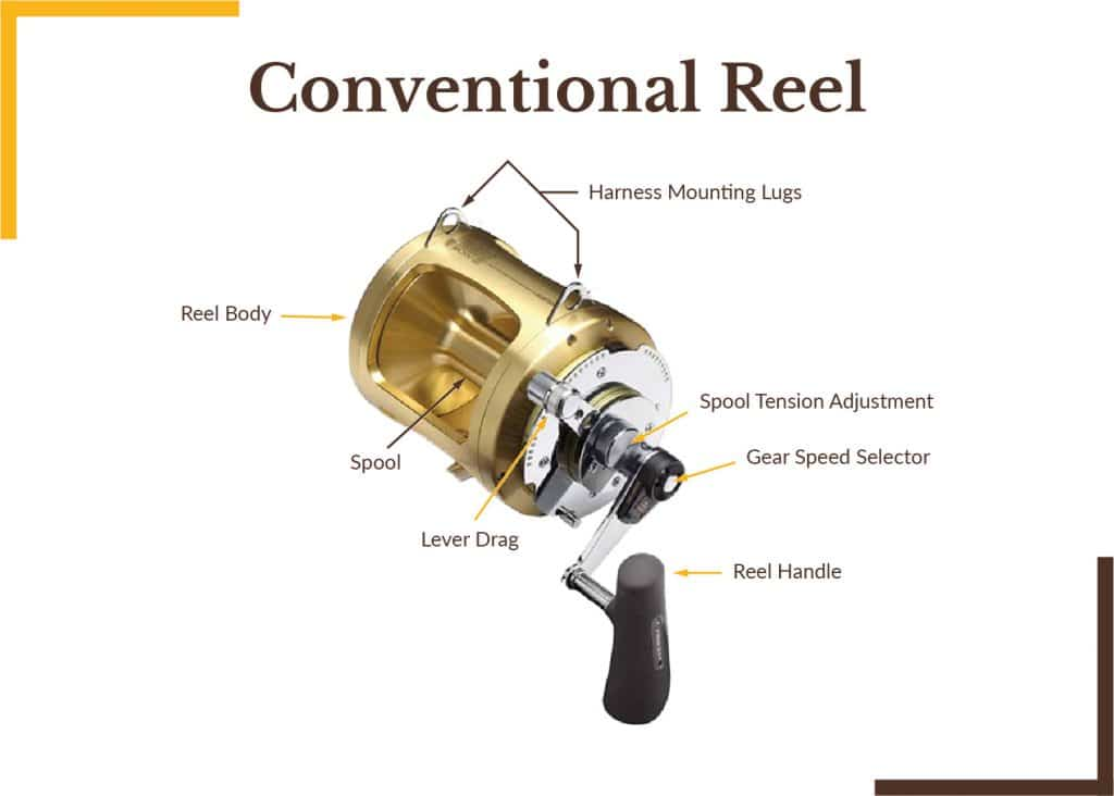 Conventional/Trolling Reels parts