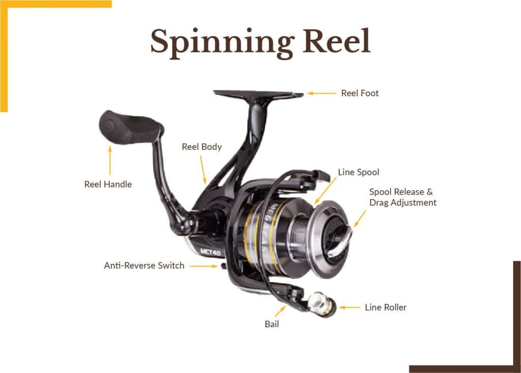 Spinning Reels parts